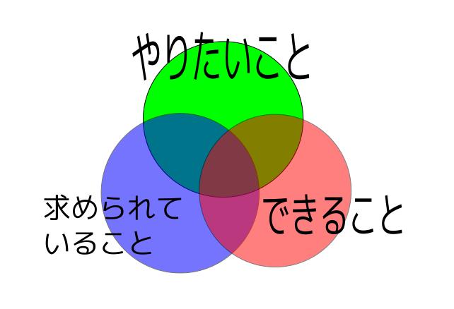 3つの円が重なっている図